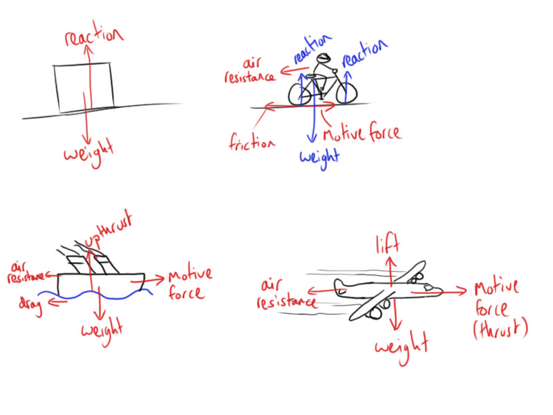 Air Resistance Diagram Air Resistance Free Body Diagram Movies In